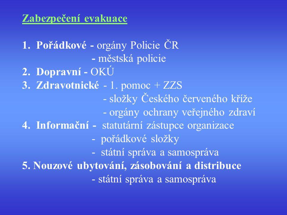 Základní zásady evakuačního plánu 1.Určení evakuačního plánu 2.