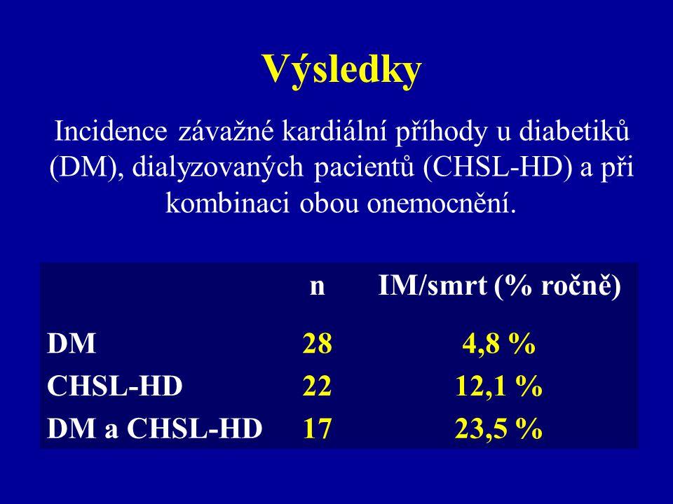 Horší parametry perfuze a funkce levé komory a vyšší Ca skóre u pacientů s kardiální příhodou (P < 0,05) Pacienti bez příhody (n = 48) Pacienti s kardiální příhodou (n = 19) SSS2 ± 39 ± 11 SDS1 ± 26 ± 9