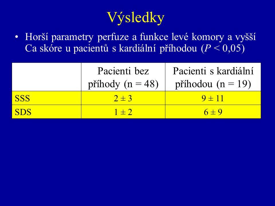 Chirurgická revaskularizace (do 1 měs.