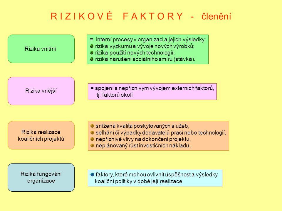 R I Z I K O V É F A K T O R Y - členění Rizika vnitřní Rizika vnější Rizika realizace koaličních projektů Rizika fungování organizace = interní proces