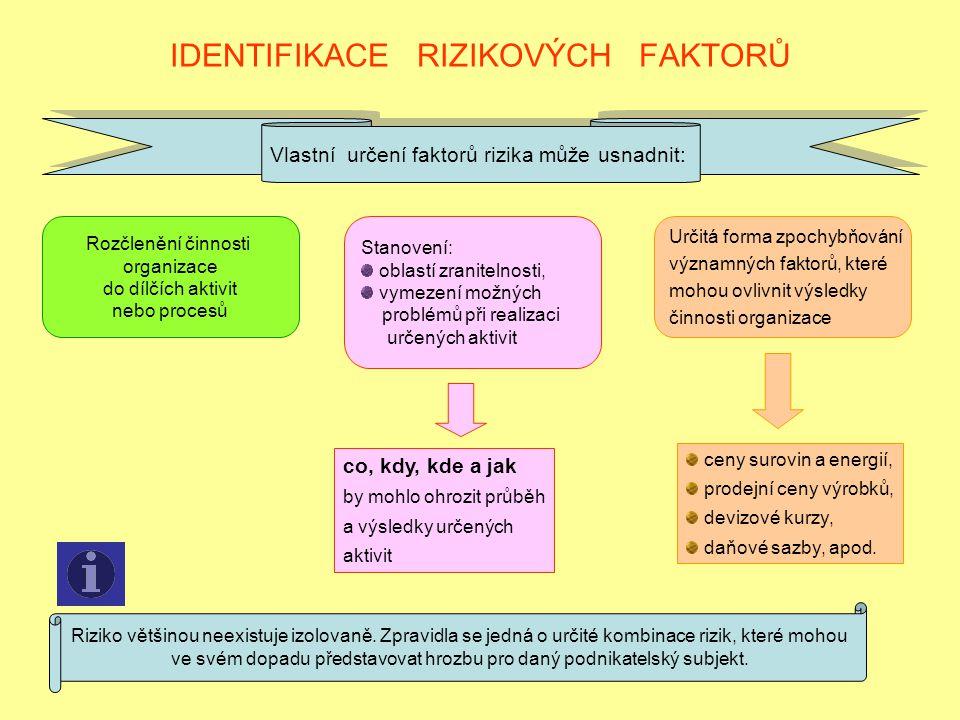 IDENTIFIKACE RIZIKOVÝCH FAKTORŮ Vlastní určení faktorů rizika může usnadnit: Rozčlenění činnosti organizace do dílčích aktivit nebo procesů Stanovení: