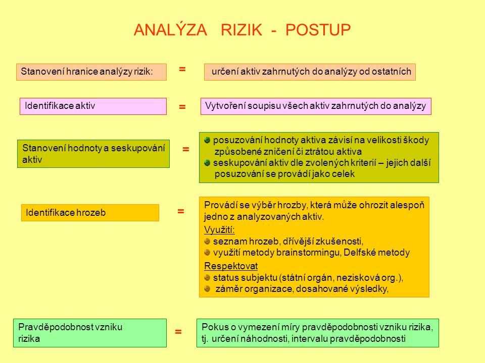 ANALÝZA RIZIK - POSTUP Stanovení hranice analýzy rizik: = určení aktiv zahrnutých do analýzy od ostatních Identifikace aktiv = Vytvoření soupisu všech