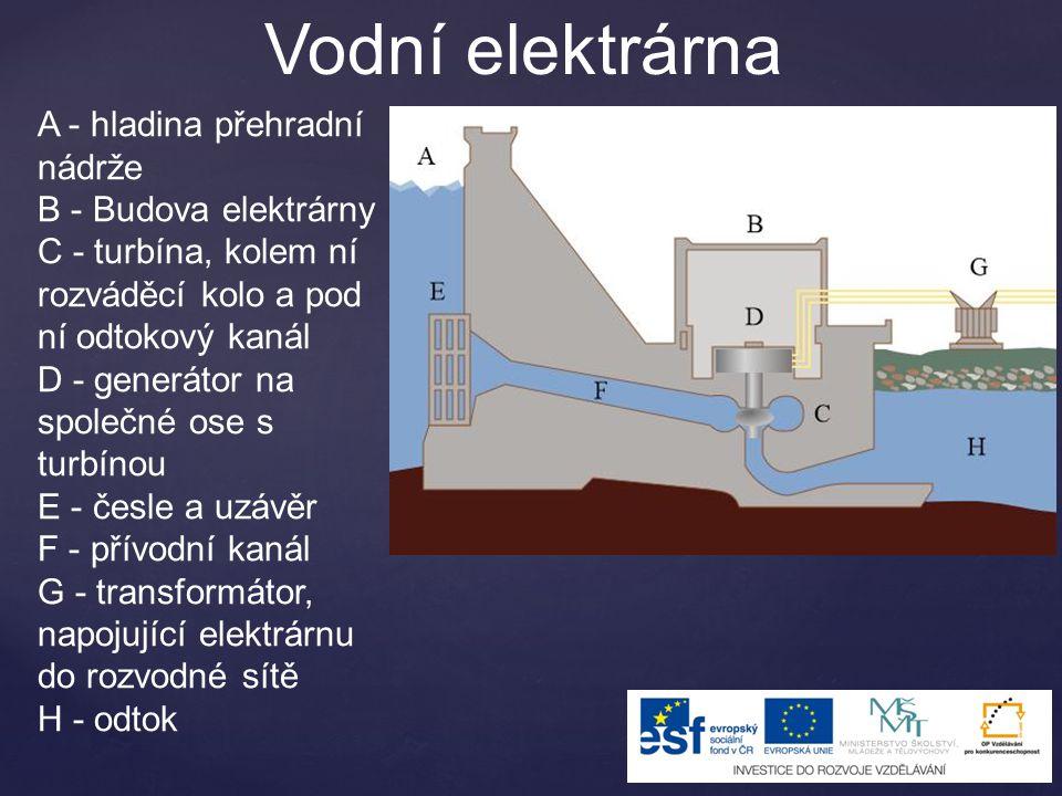 Vodní elektrárna A - hladina přehradní nádrže B - Budova elektrárny C - turbína, kolem ní rozváděcí kolo a pod ní odtokový kanál D - generátor na spol