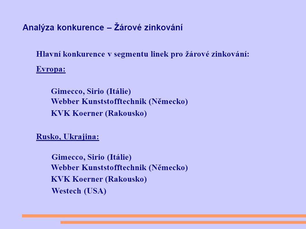 Analýza konkurence – Žárové zinkování Hlavní konkurence v segmentu linek pro žárové zinkování: Evropa: Gimecco, Sirio (Itálie) Webber Kunststofftechnik (Německo) KVK Koerner (Rakousko) Rusko, Ukrajina: Gimecco, Sirio (Itálie) Webber Kunststofftechnik (Německo) KVK Koerner (Rakousko) Westech (USA)
