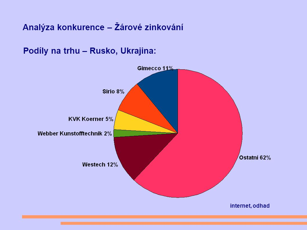 Analýza konkurence – Žárové zinkování Podíly na trhu – Rusko, Ukrajina: internet, odhad