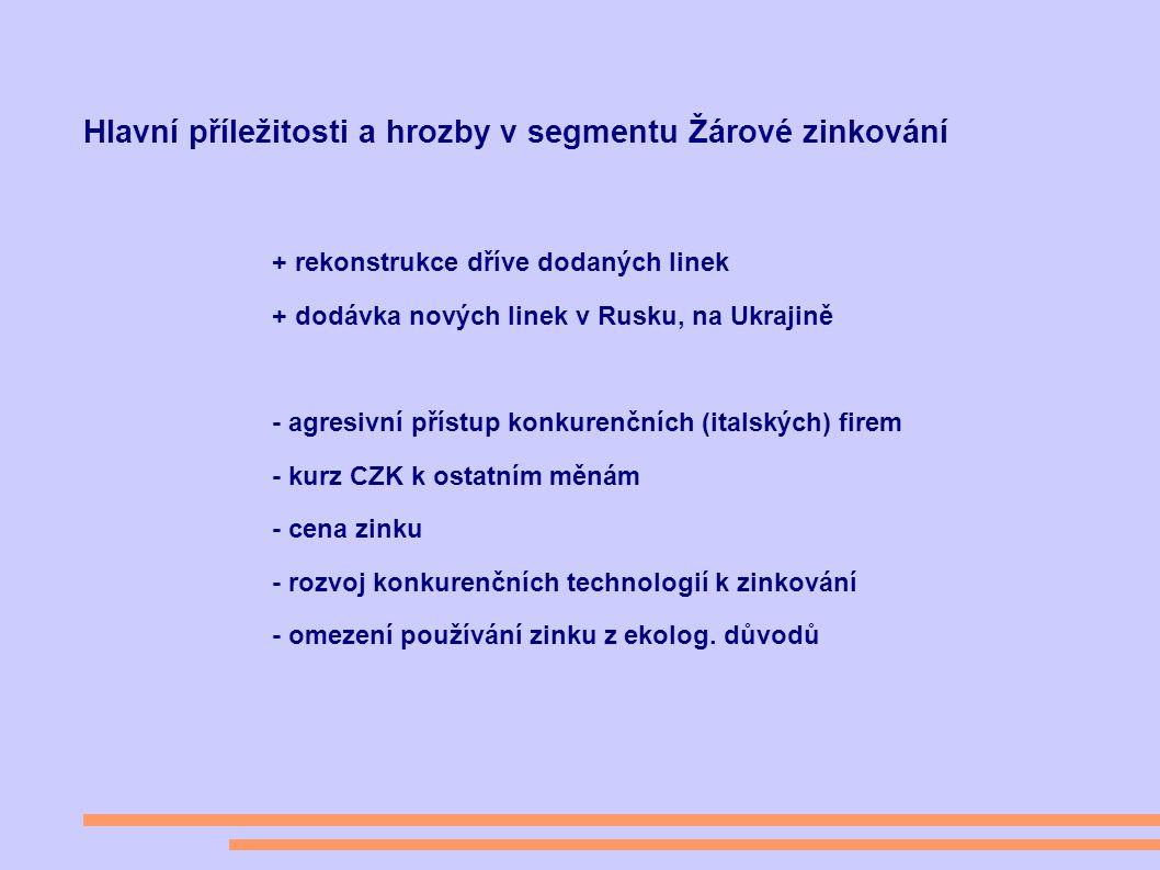 Hlavní příležitosti a hrozby v segmentu Žárové zinkování + rekonstrukce dříve dodaných linek + dodávka nových linek v Rusku, na Ukrajině - agresivní přístup konkurenčních (italských) firem - kurz CZK k ostatním měnám - cena zinku - rozvoj konkurenčních technologií k zinkování - omezení používání zinku z ekolog.