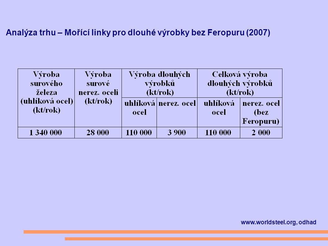 www.worldsteel.org, odhad Analýza trhu – Mořící linky pro dlouhé výrobky bez Feropuru (2007)