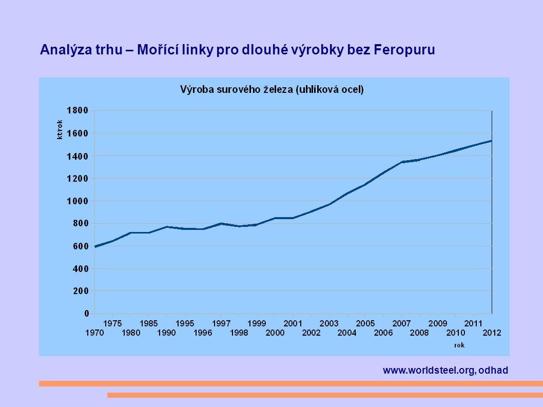 Analýza trhu – Mořící linky pro dlouhé výrobky bez Feropuru www.worldsteel.org, odhad