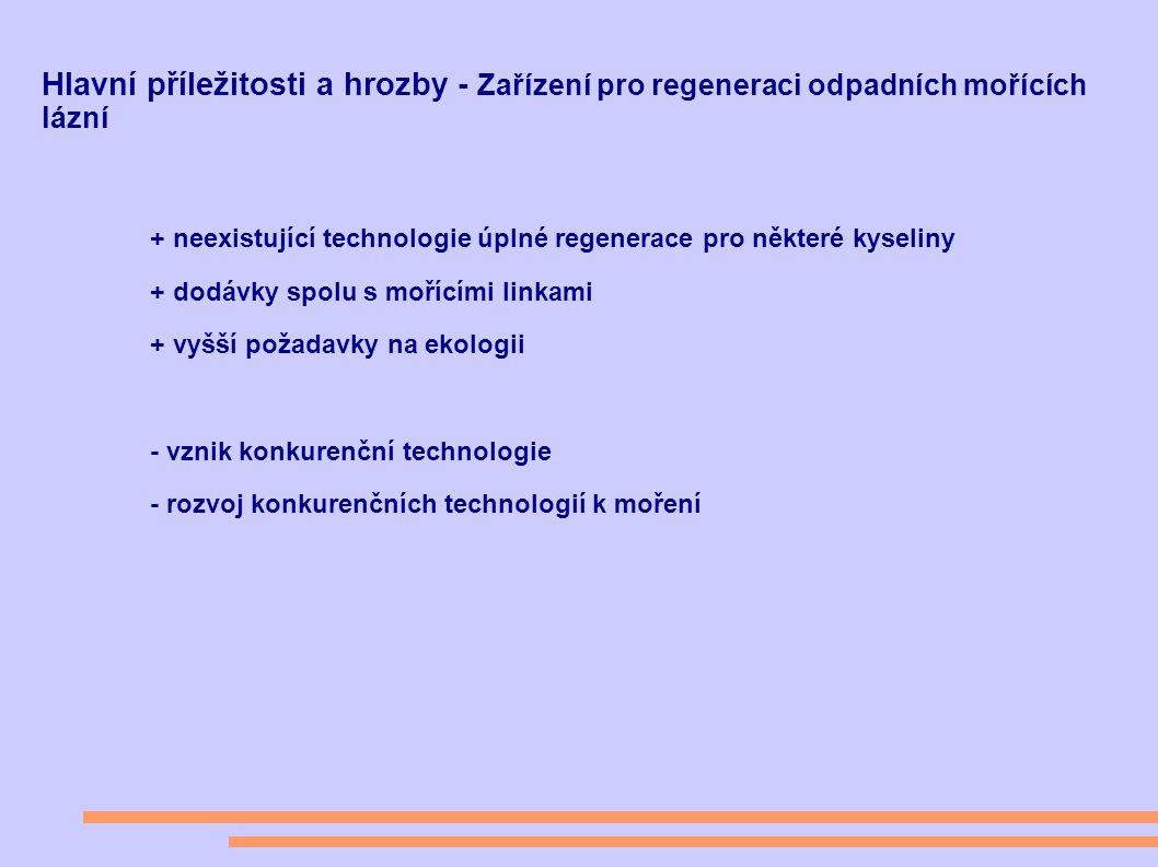 Hlavní příležitosti a hrozby - Zařízení pro regeneraci odpadních mořících lázní + neexistující technologie úplné regenerace pro některé kyseliny + dodávky spolu s mořícími linkami + vyšší požadavky na ekologii - vznik konkurenční technologie - rozvoj konkurenčních technologií k moření
