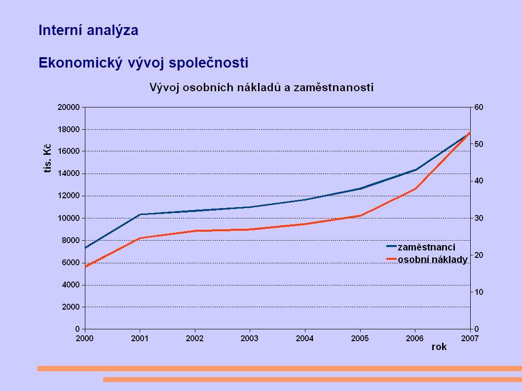 Interní analýza Ekonomický vývoj společnosti