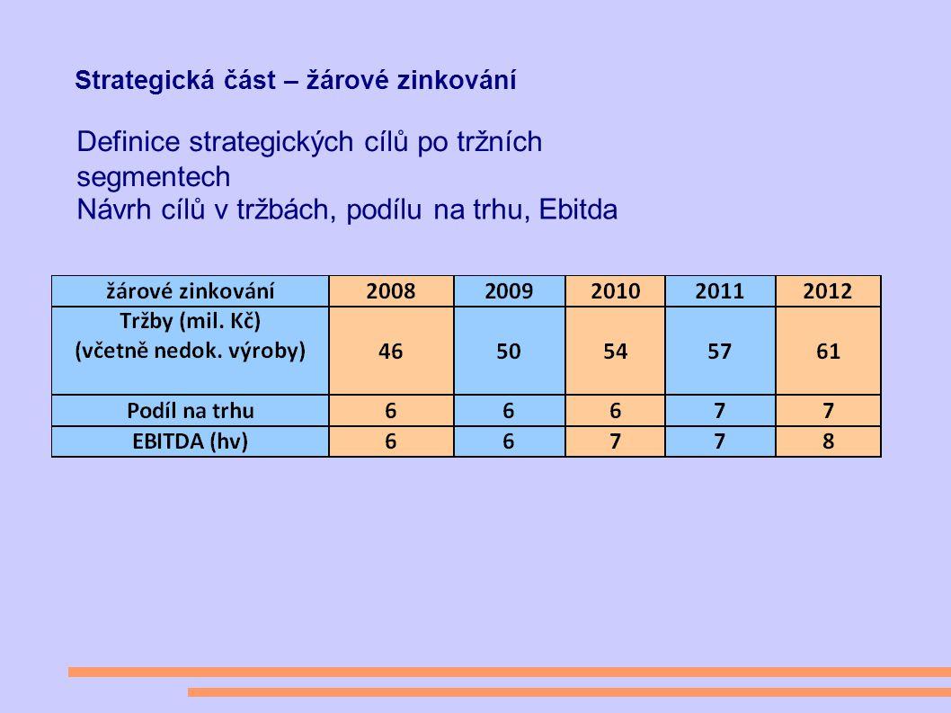 Strategická část – žárové zinkování Definice strategických cílů po tržních segmentech Návrh cílů v tržbách, podílu na trhu, Ebitda