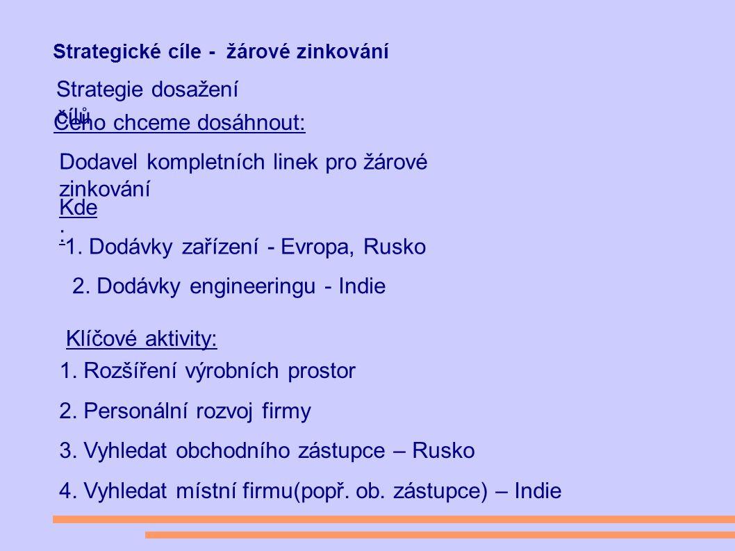 Strategické cíle - žárové zinkování Čeho chceme dosáhnout: Kde : 1.