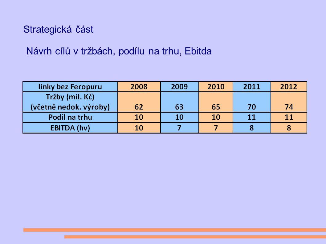 Strategická část Návrh cílů v tržbách, podílu na trhu, Ebitda