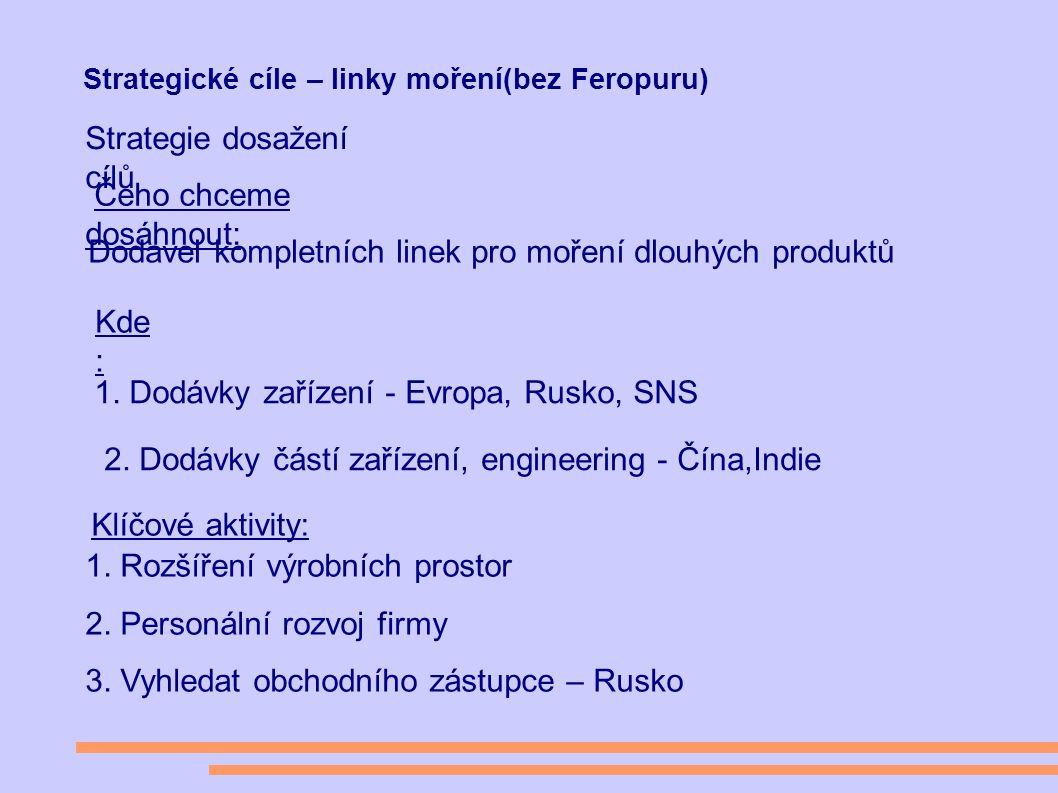 Strategické cíle – linky moření(bez Feropuru) Strategie dosažení cílů Čeho chceme dosáhnout: Dodavel kompletních linek pro moření dlouhých produktů Kde : 1.