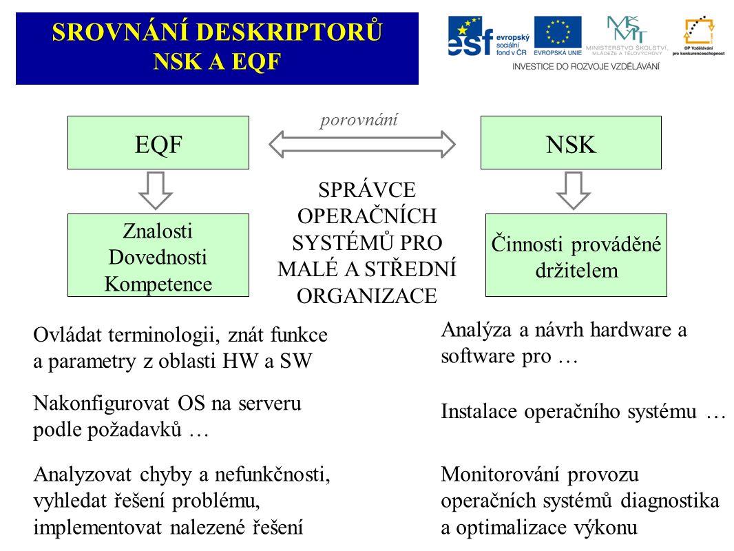 Analýza a návrh hardware a software pro … SROVNÁNÍ DESKRIPTORŮ NSK A EQF porovnání EQF Znalosti Dovednosti Kompetence NSK Činnosti prováděné držitelem Ovládat terminologii, znát funkce a parametry z oblasti HW a SW Instalace operačního systému … Nakonfigurovat OS na serveru podle požadavků … Analyzovat chyby a nefunkčnosti, vyhledat řešení problému, implementovat nalezené řešení Monitorování provozu operačních systémů diagnostika a optimalizace výkonu SPRÁVCE OPERAČNÍCH SYSTÉMŮ PRO MALÉ A STŘEDNÍ ORGANIZACE
