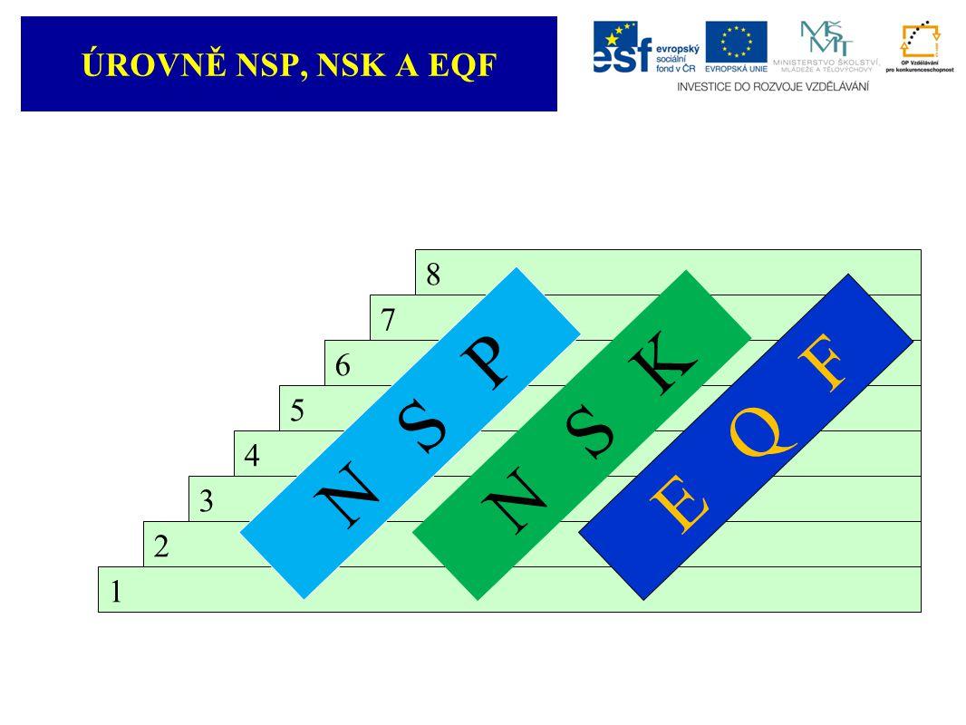 1 2 3 4 5 6 7 8 N S P N S K E Q F ÚROVNĚ NSP, NSK A EQF