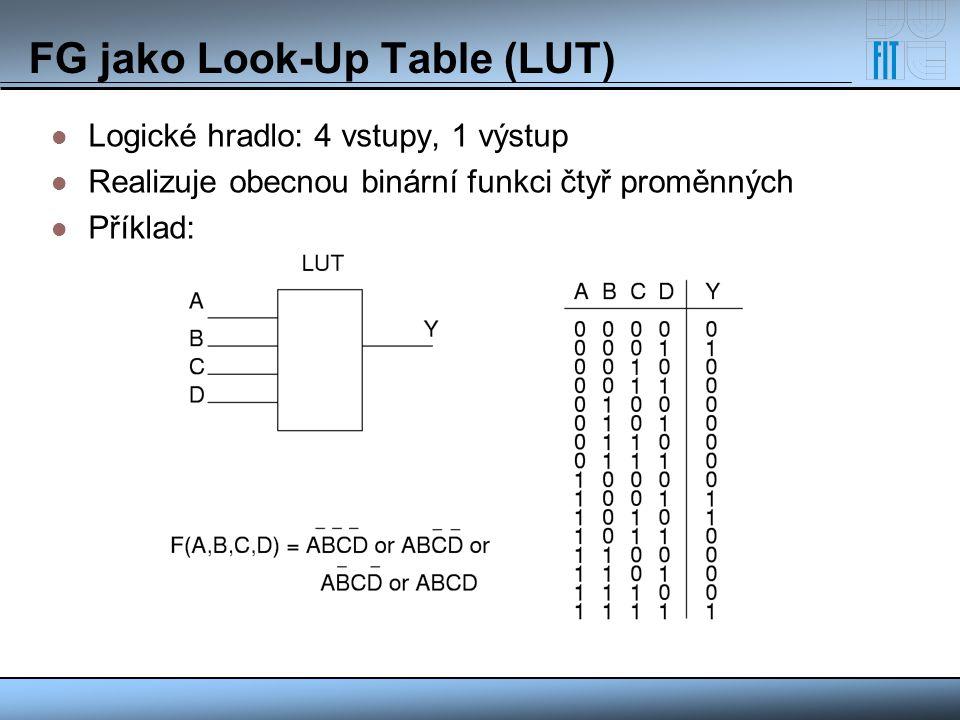 FG jako Look-Up Table (LUT) Logické hradlo: 4 vstupy, 1 výstup Realizuje obecnou binární funkci čtyř proměnných Příklad: