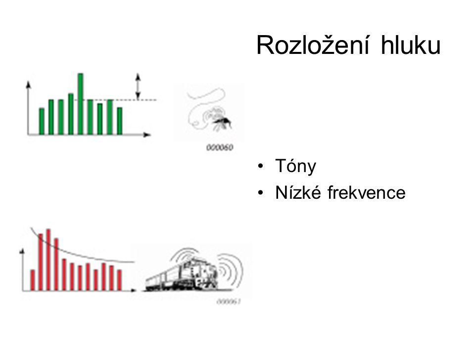Rozložení hluku Tóny Nízké frekvence