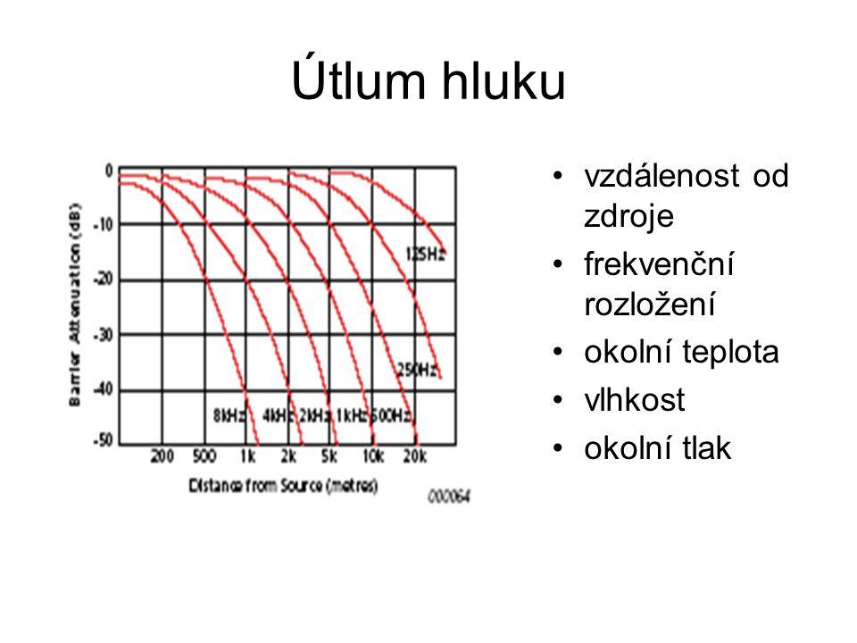 Útlum hluku vzdálenost od zdroje frekvenční rozložení okolní teplota vlhkost okolní tlak