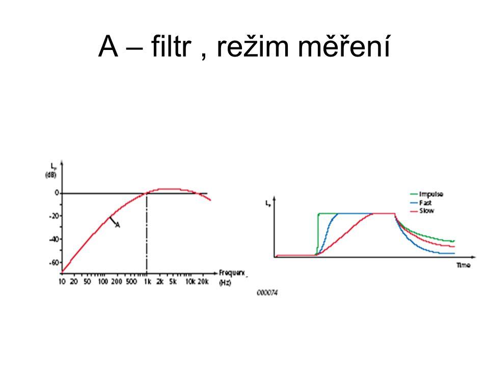 A – filtr, režim měření