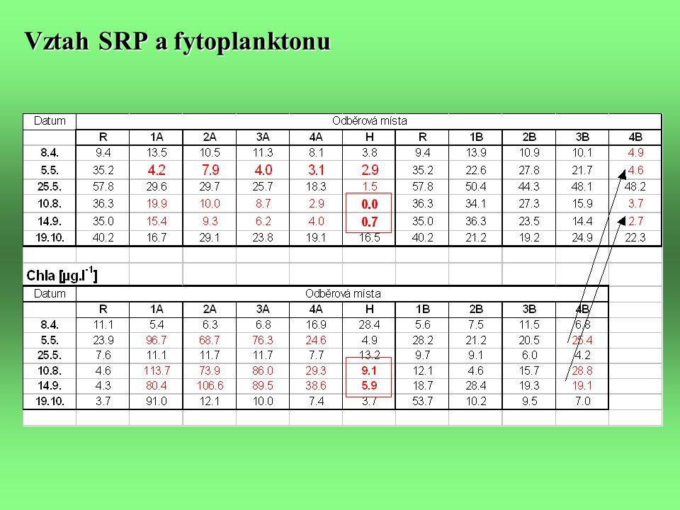 Vztah SRP a fytoplanktonu