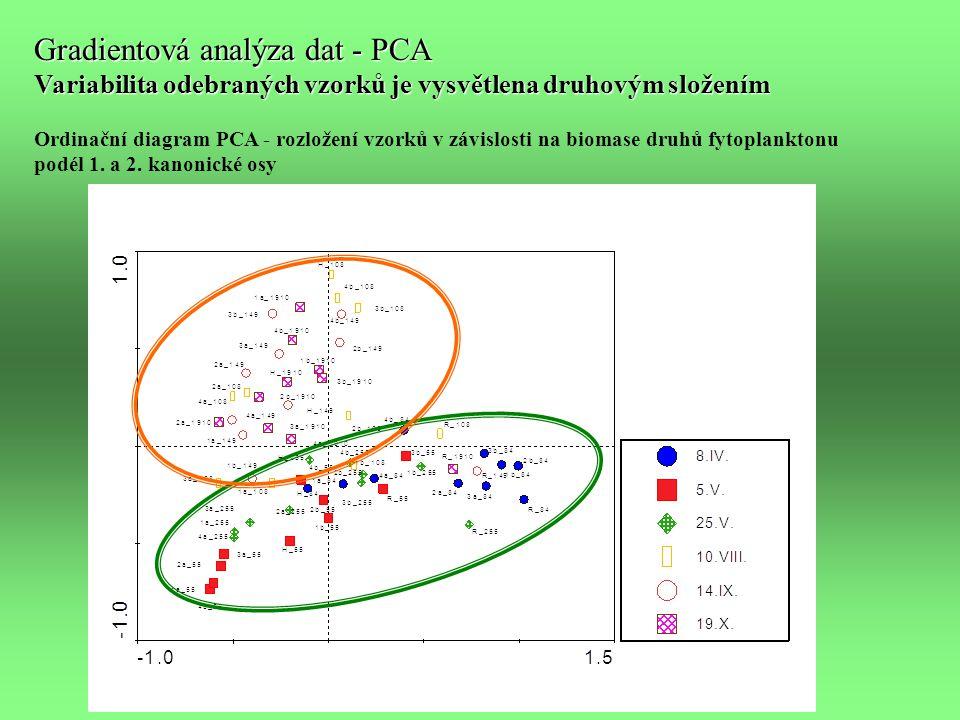 Gradientová analýza dat - PCA Variabilita odebraných vzorků je vysvětlena druhovým složením Ordinační diagram PCA - rozložení vzorků v závislosti na biomase druhů fytoplanktonu podél 1.