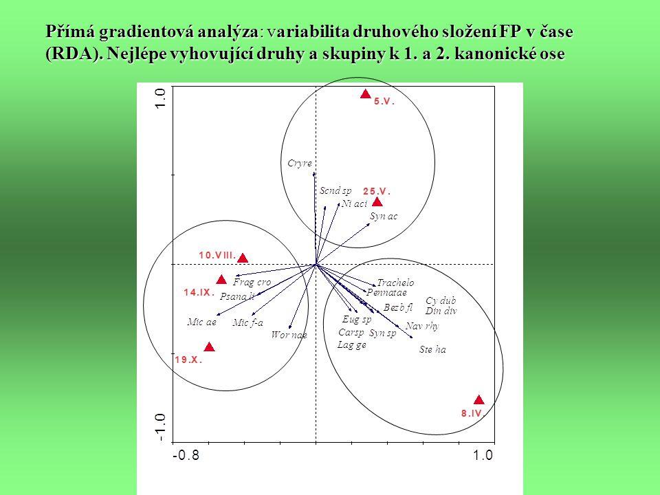 Přímá gradientová analýza: variabilita druhového složení FP v čase (RDA).