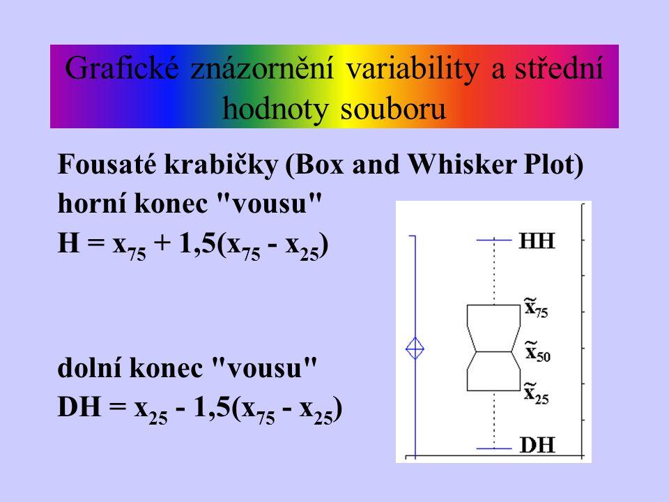 Grafické znázornění variability a střední hodnoty souboru Fousaté krabičky (Box and Whisker Plot) horní konec vousu H = x 75 + 1,5(x 75 - x 25 ) dolní konec vousu DH = x 25 - 1,5(x 75 - x 25 )