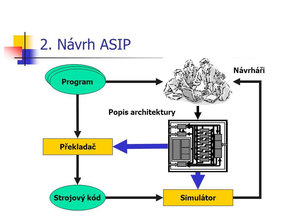 Program Překladač Strojový kód Simulátor Návrháři Popis architektury 2. Návrh ASIP