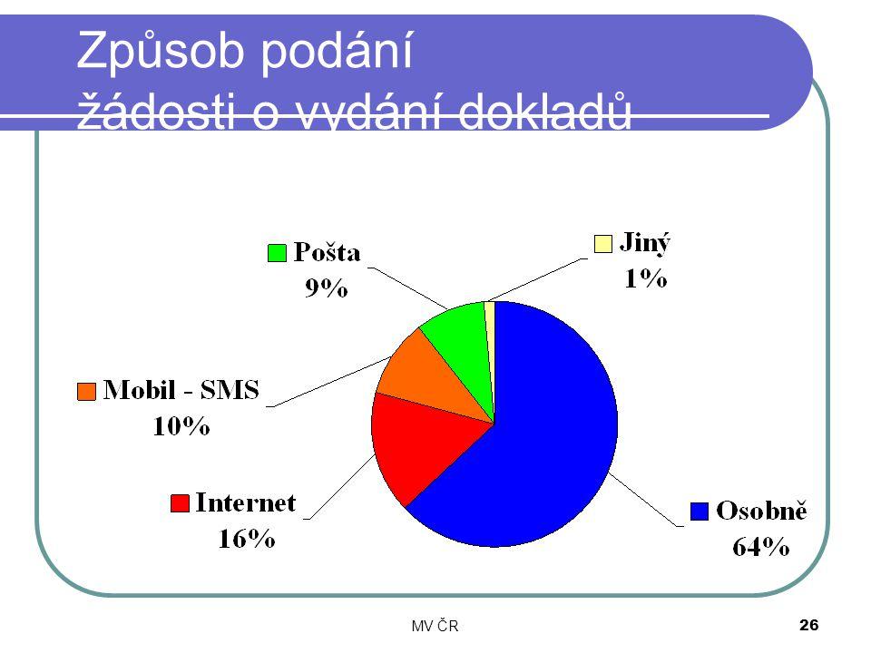 MV ČR26 Způsob podání žádosti o vydání dokladů