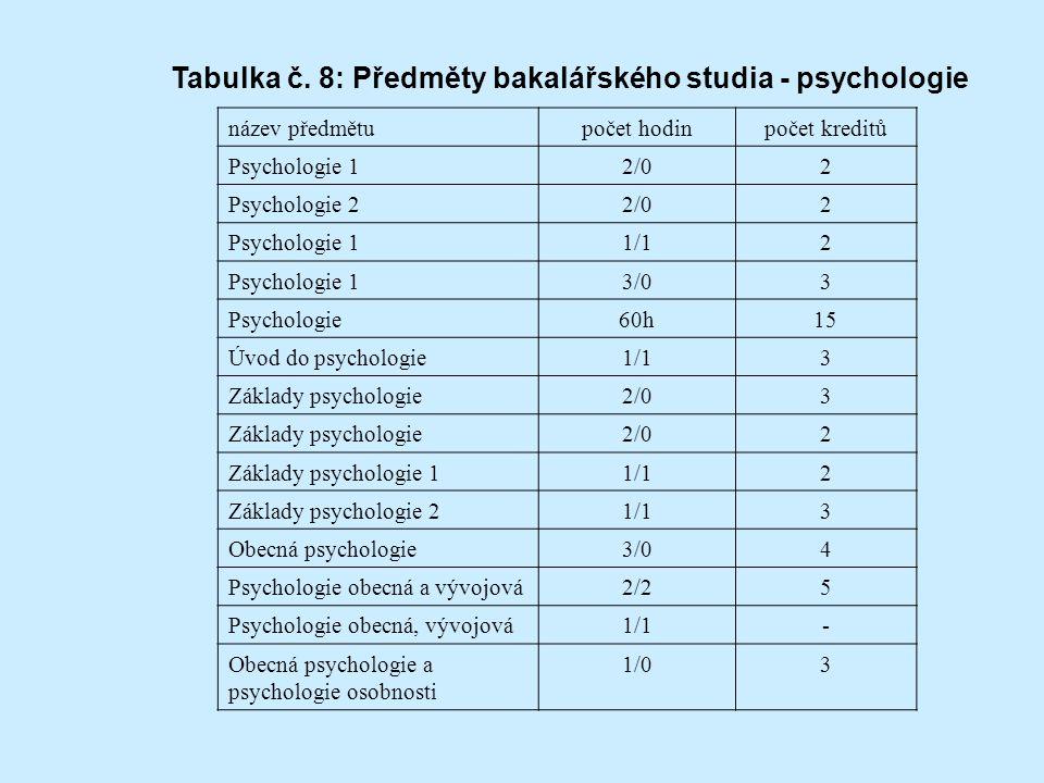 název předmětupočet hodinpočet kreditů Psychologie 12/02 Psychologie 22/02 Psychologie 11/12 Psychologie 13/03 Psychologie60h15 Úvod do psychologie1/13 Základy psychologie2/03 Základy psychologie2/02 Základy psychologie 11/12 Základy psychologie 21/13 Obecná psychologie3/04 Psychologie obecná a vývojová2/25 Psychologie obecná, vývojová1/1- Obecná psychologie a psychologie osobnosti 1/03 Tabulka č.