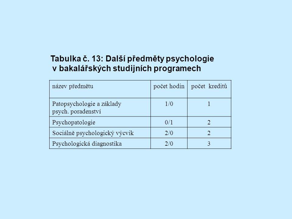 název předmětupočet hodinpočet kreditů Patopsychologie a základy psych.