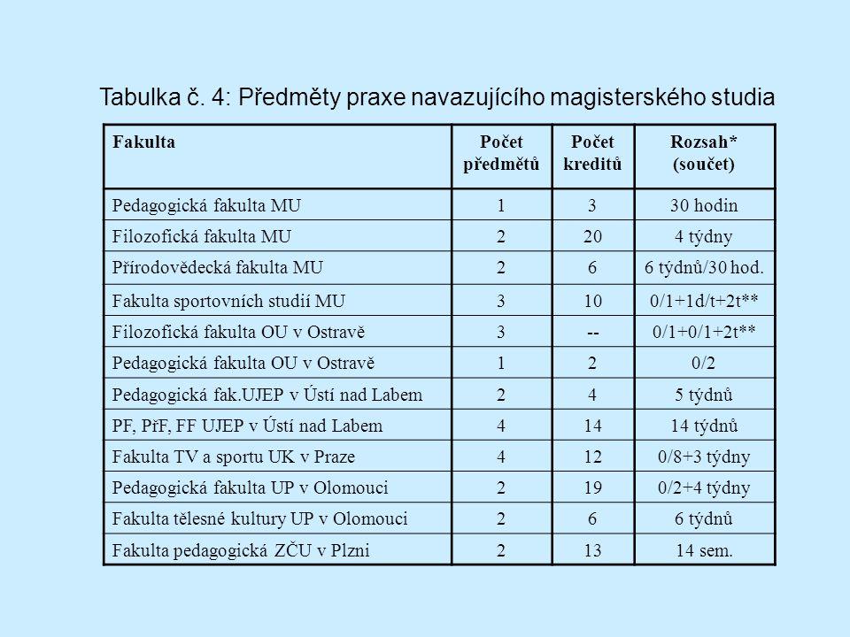 FakultaPočet předmětů Počet kreditů Rozsah* (součet) Pedagogická fakulta MU1330 hodin Filozofická fakulta MU2204 týdny Přírodovědecká fakulta MU266 týdnů/30 hod.