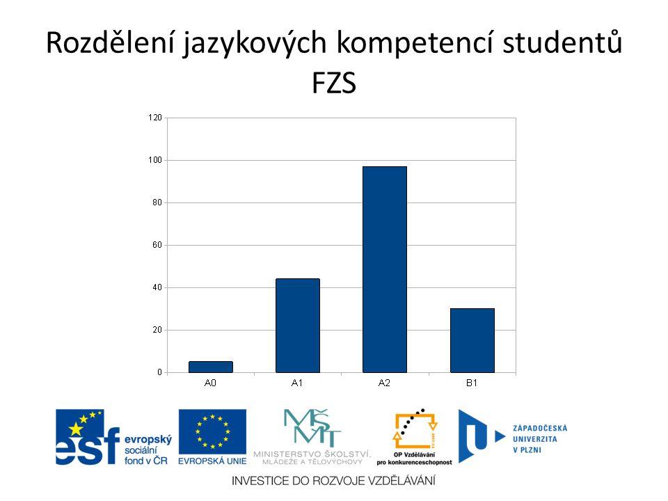 Rozdělení jazykových kompetencí studentů FZS