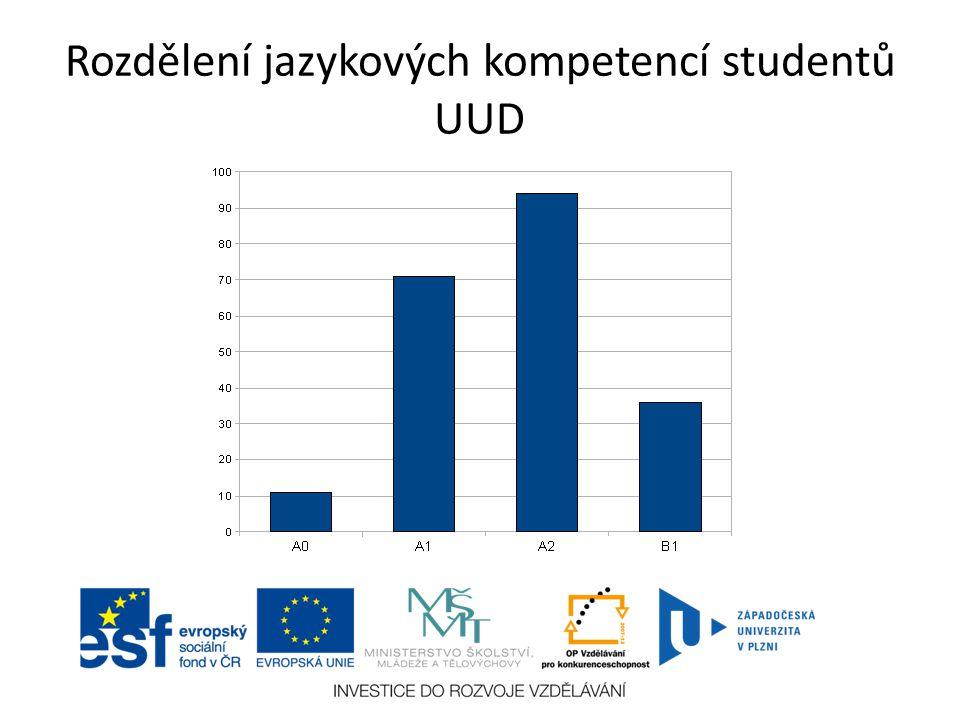 Rozdělení jazykových kompetencí studentů UUD