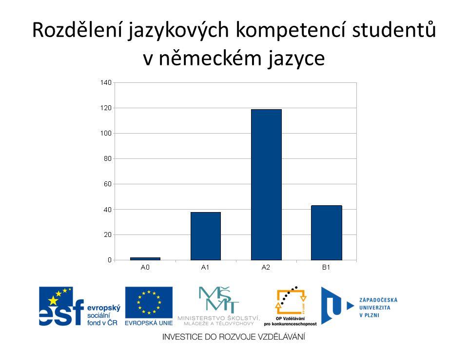 Rozdělení jazykových kompetencí studentů v německém jazyce