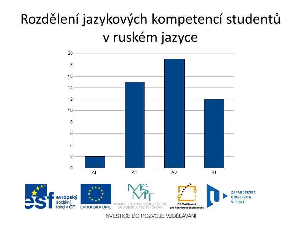 Rozdělení jazykových kompetencí studentů v ruském jazyce