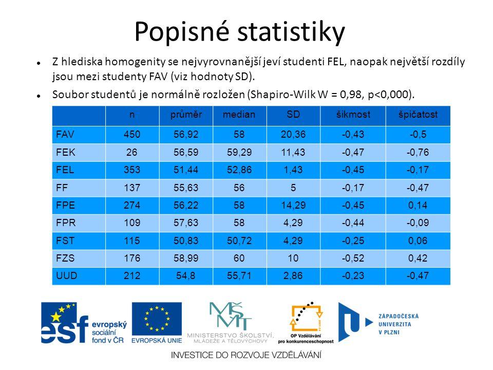 Popisné statistiky Z hlediska homogenity se nejvyrovnanější jeví studenti FEL, naopak největší rozdíly jsou mezi studenty FAV (viz hodnoty SD).