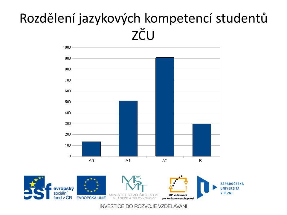 Rozdělení jazykových kompetencí studentů ZČU