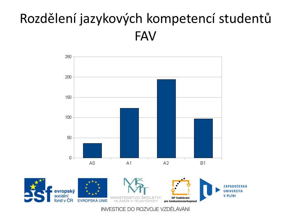 Rozdělení jazykových kompetencí studentů FEL
