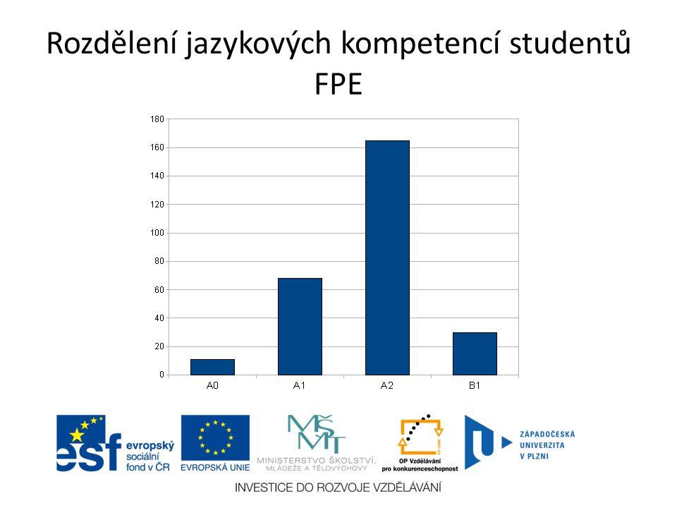 Rozdělení jazykových kompetencí studentů FPE