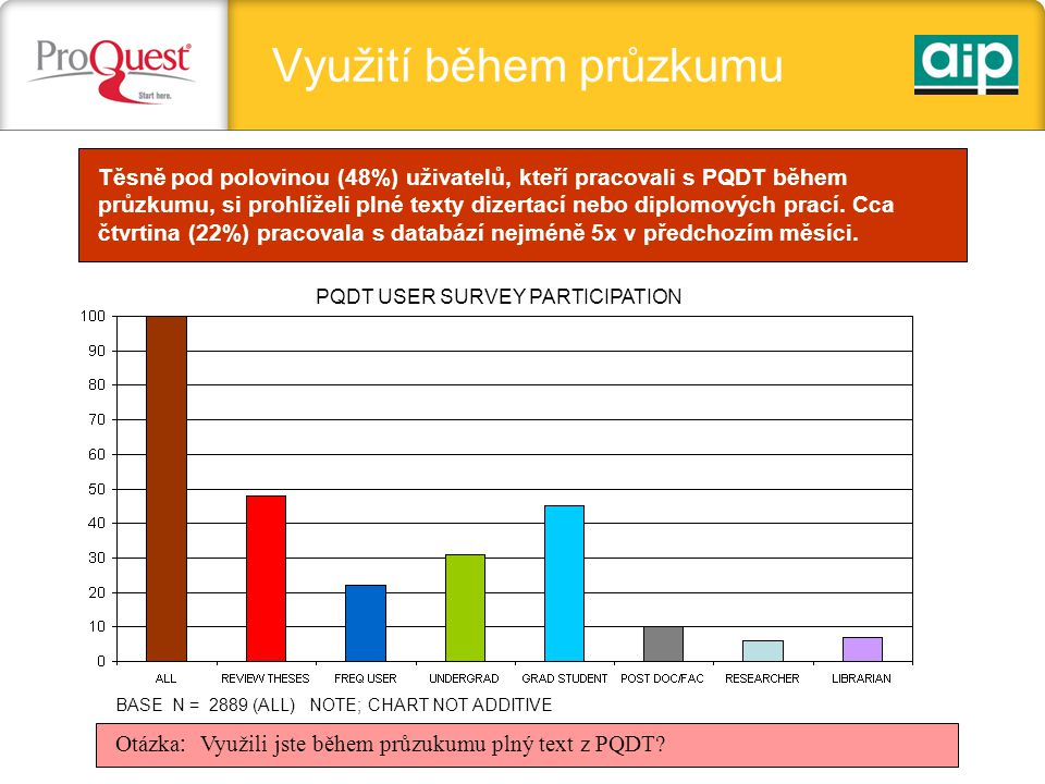 Využití během průzkumu BASE N = 2889 (ALL) NOTE; CHART NOT ADDITIVE Otázka : Využili jste během průzukumu plný text z PQDT.