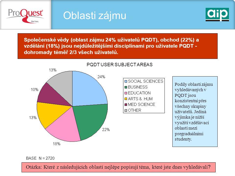 Přístup BASE N = 2296 Otázka : Použili jste PQDT ze své vlastní iniciativy nebo vám bylo doporučeno někým jiným.