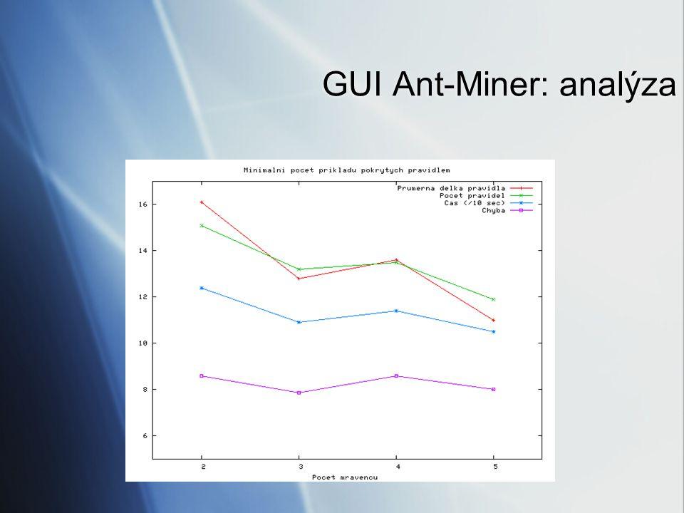 GUI Ant-Miner: analýza