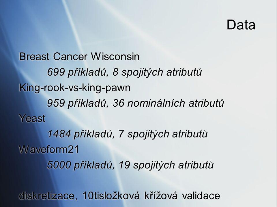 Data Breast Cancer Wisconsin 699 příkladů, 8 spojitých atributů King-rook-vs-king-pawn 959 příkladů, 36 nominálních atributů Yeast 1484 příkladů, 7 sp