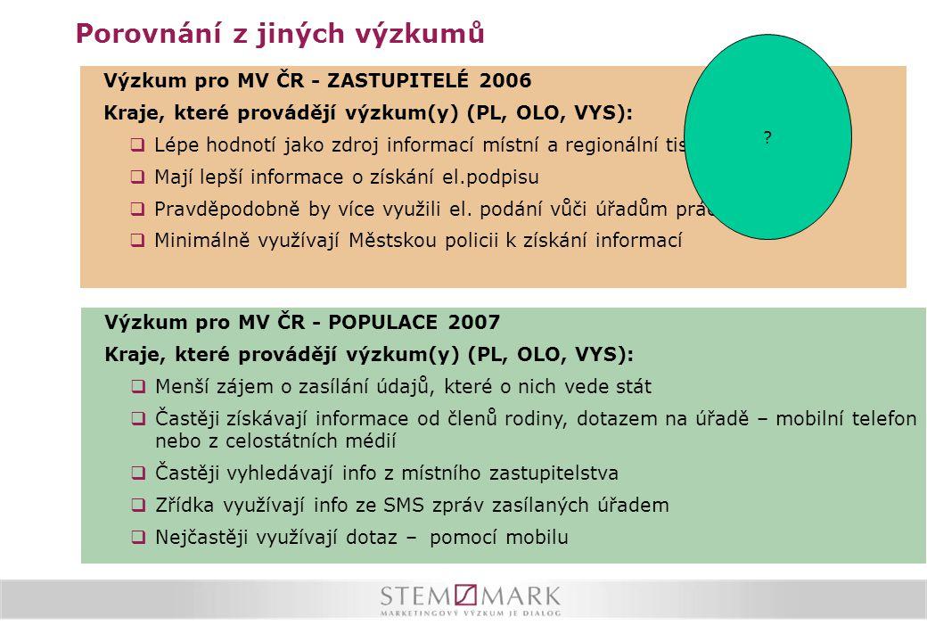 Porovnání z jiných výzkumů Výzkum pro MV ČR - ZASTUPITELÉ 2006 Kraje, které provádějí výzkum(y) (PL, OLO, VYS):  Lépe hodnotí jako zdroj informací místní a regionální tisk  Mají lepší informace o získání el.podpisu  Pravděpodobně by více využili el.