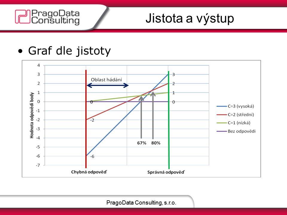 MoodleMoot.cz 2011PragoData Consulting, s.r.o.
