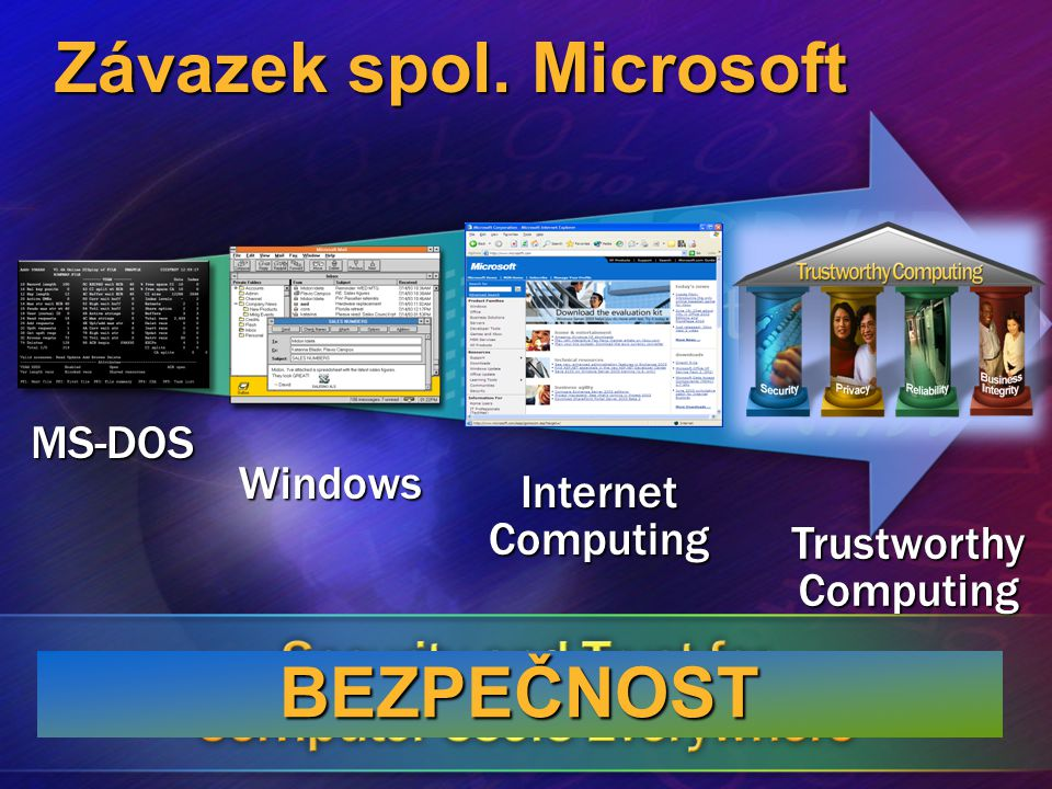 MS-DOS Windows Internet Computing TrustworthyComputing Závazek spol. Microsoft BEZPEČNOST