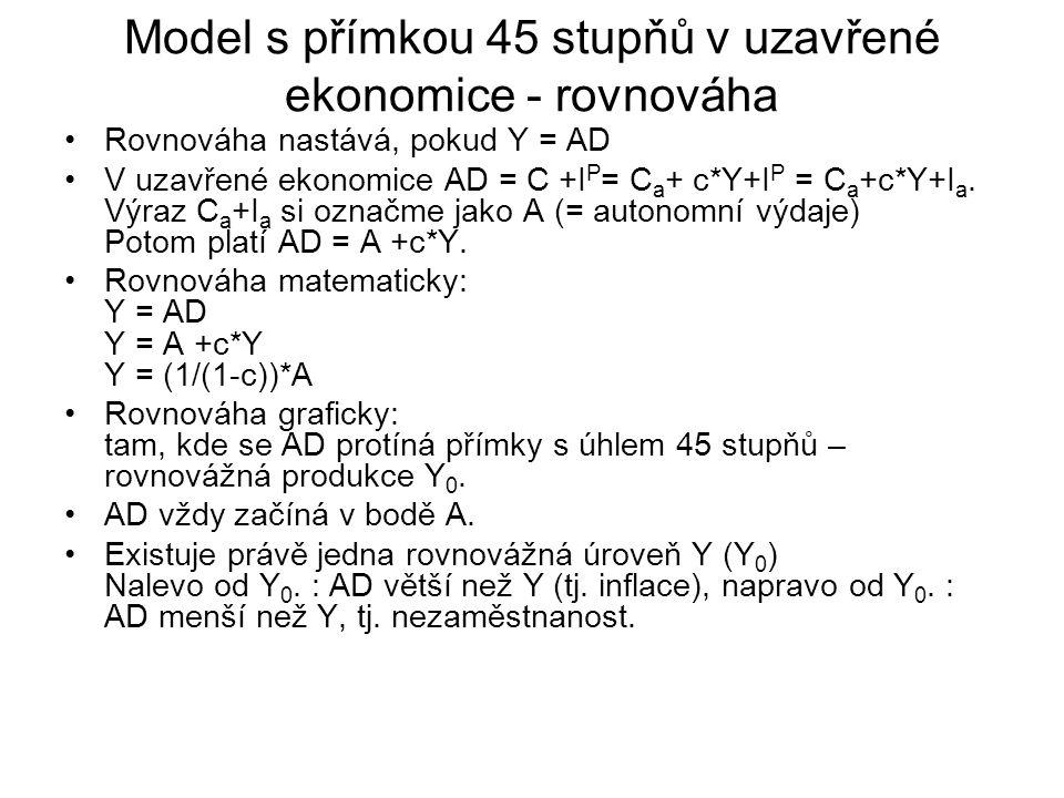 Model s přímkou 45 stupňů v uzavřené ekonomice - rovnováha Rovnováha nastává, pokud Y = AD V uzavřené ekonomice AD = C +I P = C a + c*Y+I P = C a +c*Y+I a.