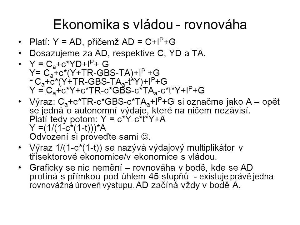Ekonomika s vládou - rovnováha Platí: Y = AD, přičemž AD = C+I P +G Dosazujeme za AD, respektive C, YD a TA.
